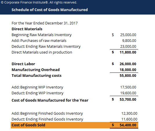 cost of goods manufactured template download free excel template