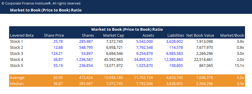 Market to Book (Price to Book) Ratio Template Screenshot