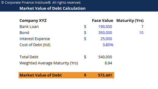 Market Value of Debt Template Screenshot