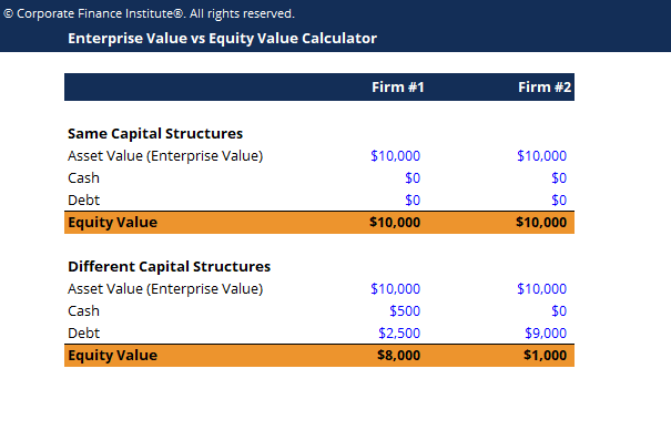 Enterprise Value vs Equity Value Calculator Screenshot