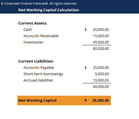 Net Working Capital Template Screenshot
