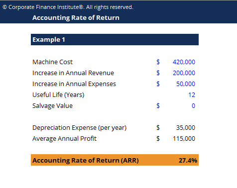 Accounting Rate of Return Template Screenshot
