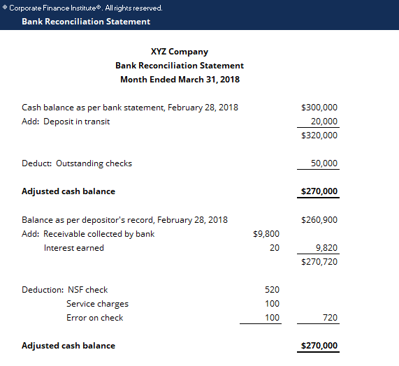 bank reconciliation statements format
