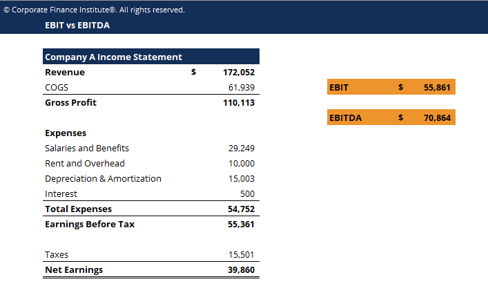 EBIT vs EBITDA Template Screenshot