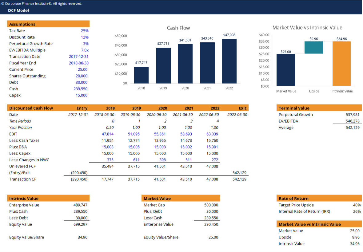DCF Model Template - Download Free Excel Template