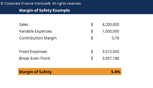 Margin of Safety Template Screenshot