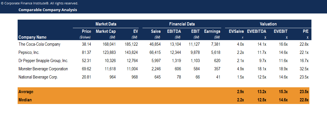 Comparable Company Analysis Template Screenshot