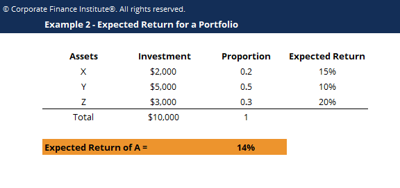 Expected Return Template Screenshot