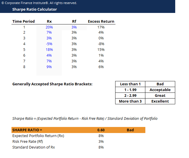 Sharpe Ratio Calculator Template Screenshot