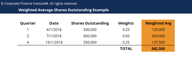Weighted Average Shares Outstanding Template Screenshot