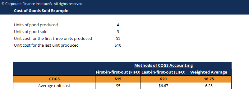 Cost of Goods Sold Template Screenshot