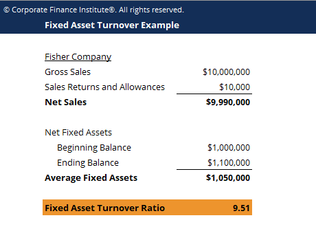 Fixed Asset Turnover Template Screenshot