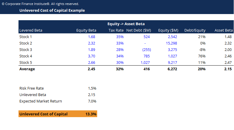 Unlevered Cost of Capital Template Screenshot