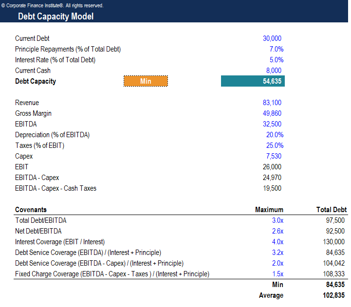 Debt Capacity Model Template Screenshot
