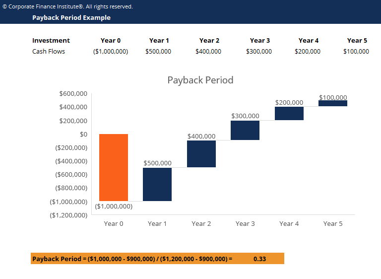 Payback period template download free excel template for Payback period template