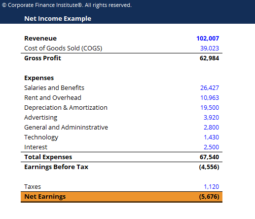 Net Income Template Screenshot