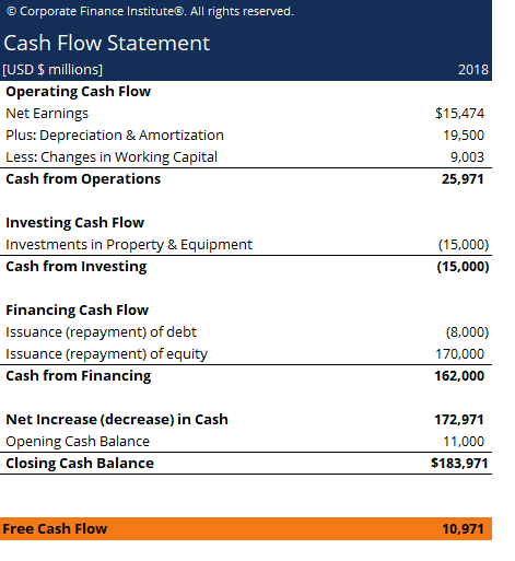 Free Cash Flow Template Screenshot