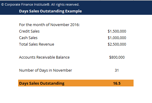Days Sales Outstanding Template Screenshot