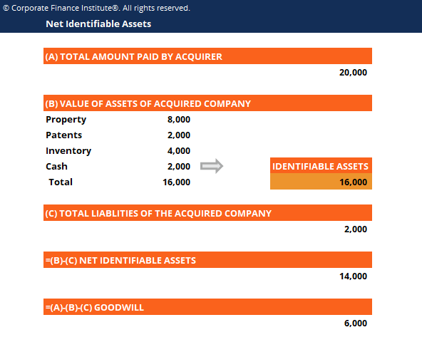 Net Identifiable Assets Template Screenshot