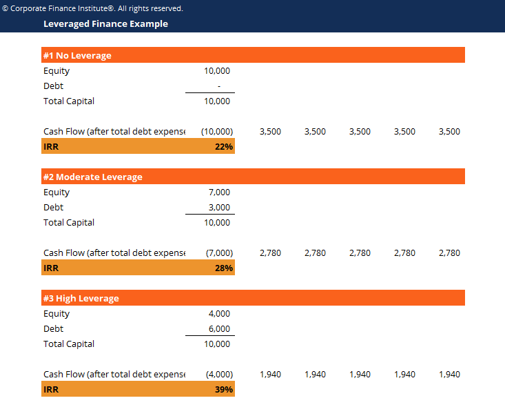 Leveraged Finance Template Screenshot