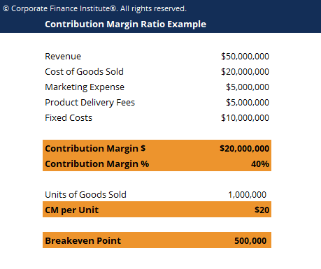 Contribution Margin Ratio Template Screenshot