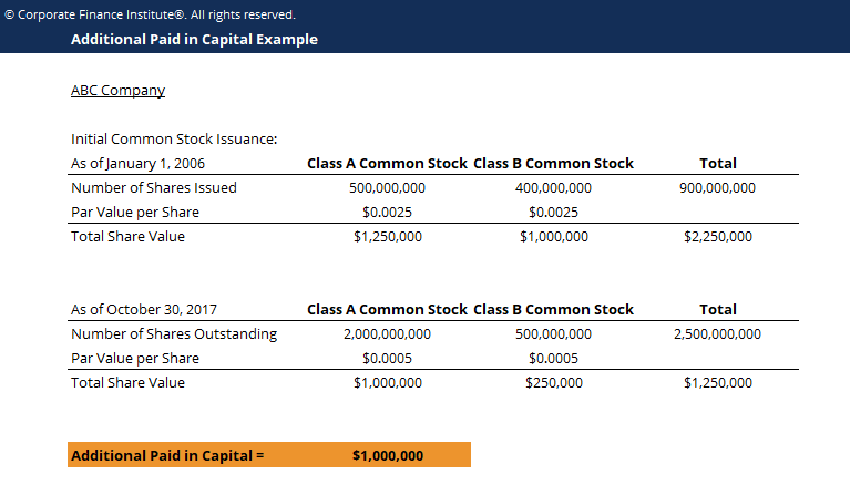 Additional Paid In Capital Template Screenshot