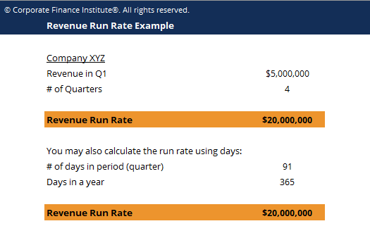Revenue Run Rate Template Screenshot