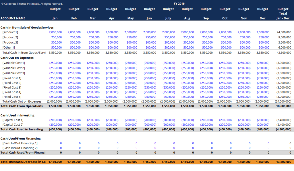 cash budget template download free excel template