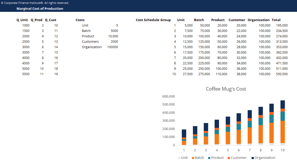 Marginal Cost of Production Template Screenshot
