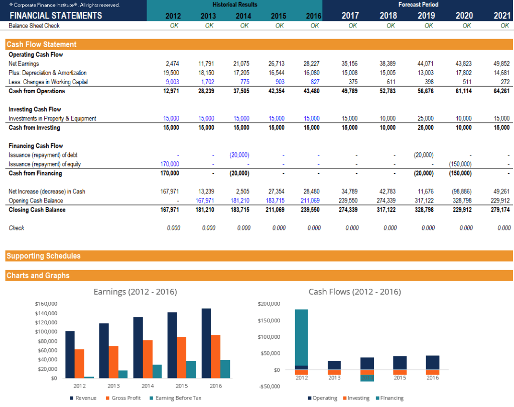 financial modelling templates - free financial model template download 3 statement model xls