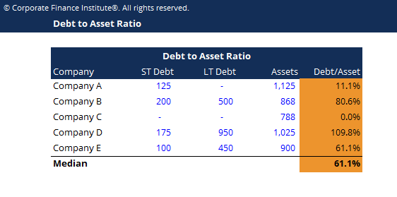 Debt to Asset Ratio Template