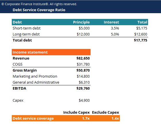 Debt Service Coverage Ratio Template Screenshot