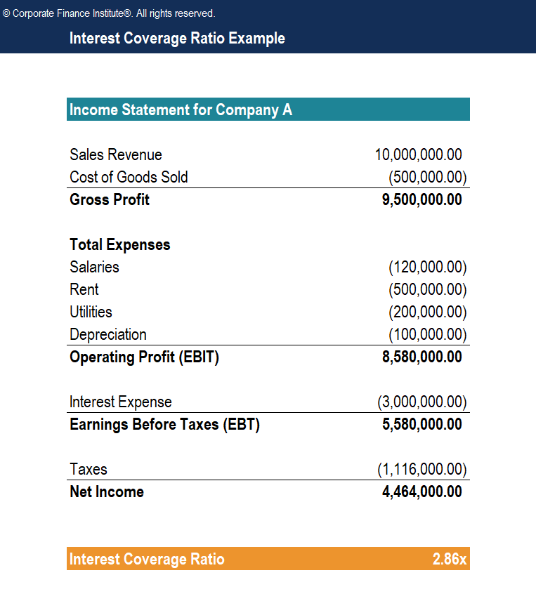 Interest Coverage Ratio Template Screenshot