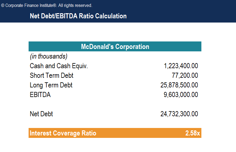Net Debt to EBITDA Ratio - McDonald's