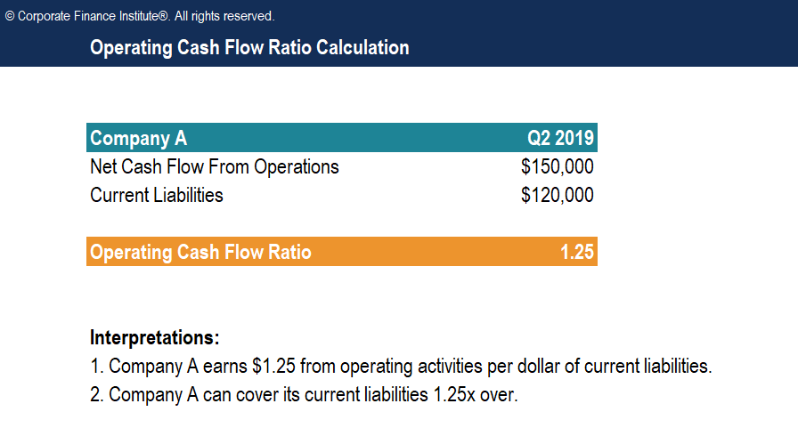 Operating Cash Flow Ratio Template Screenshot