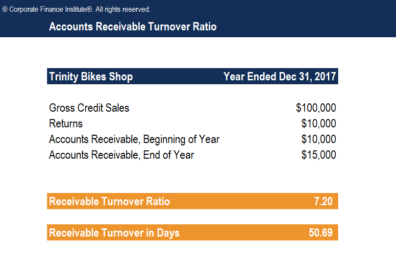 Accounts Receivable Turnover Ratio - Formula, Examples