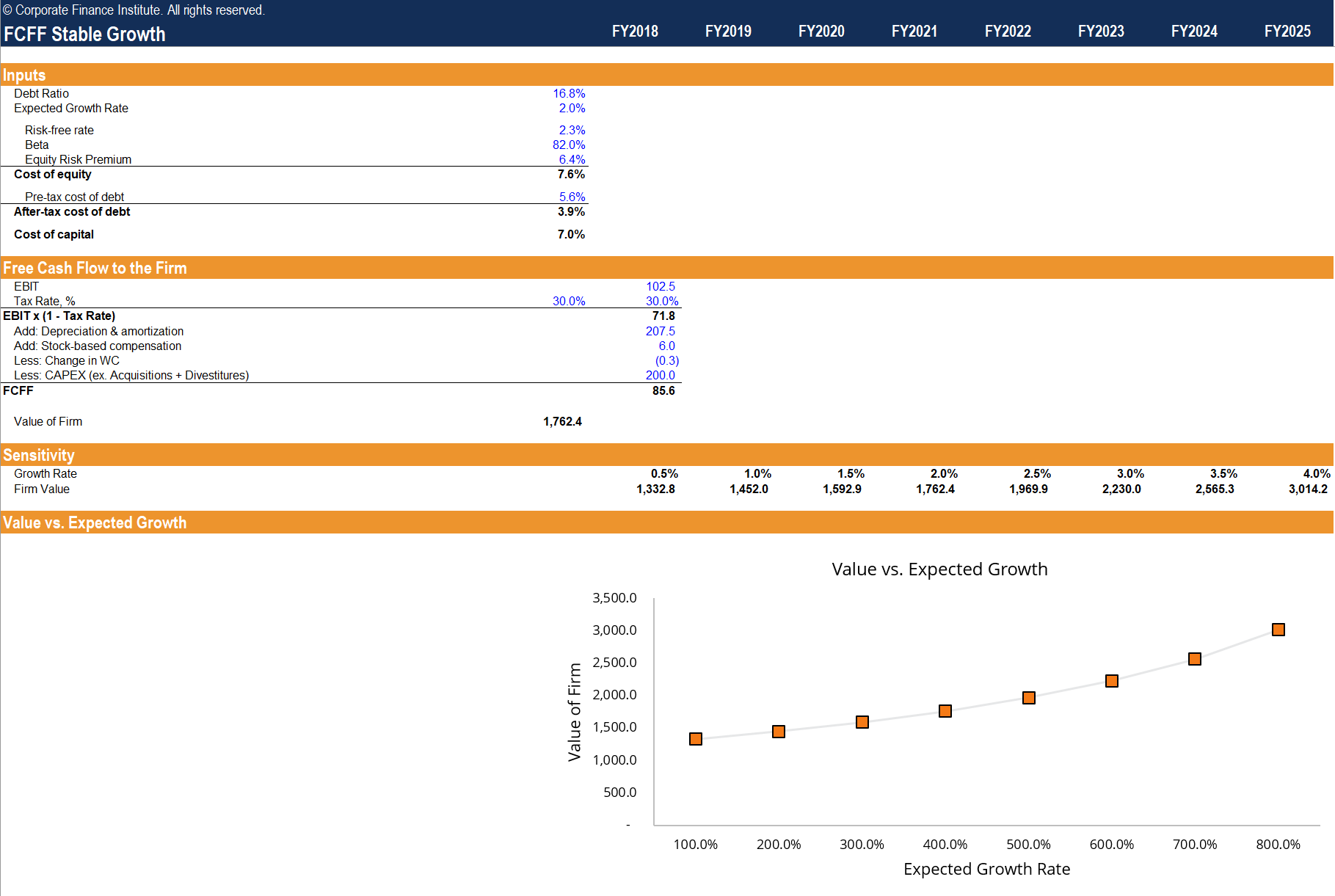 Stable Growth vs 2 Stage Valuation Template Screenshot