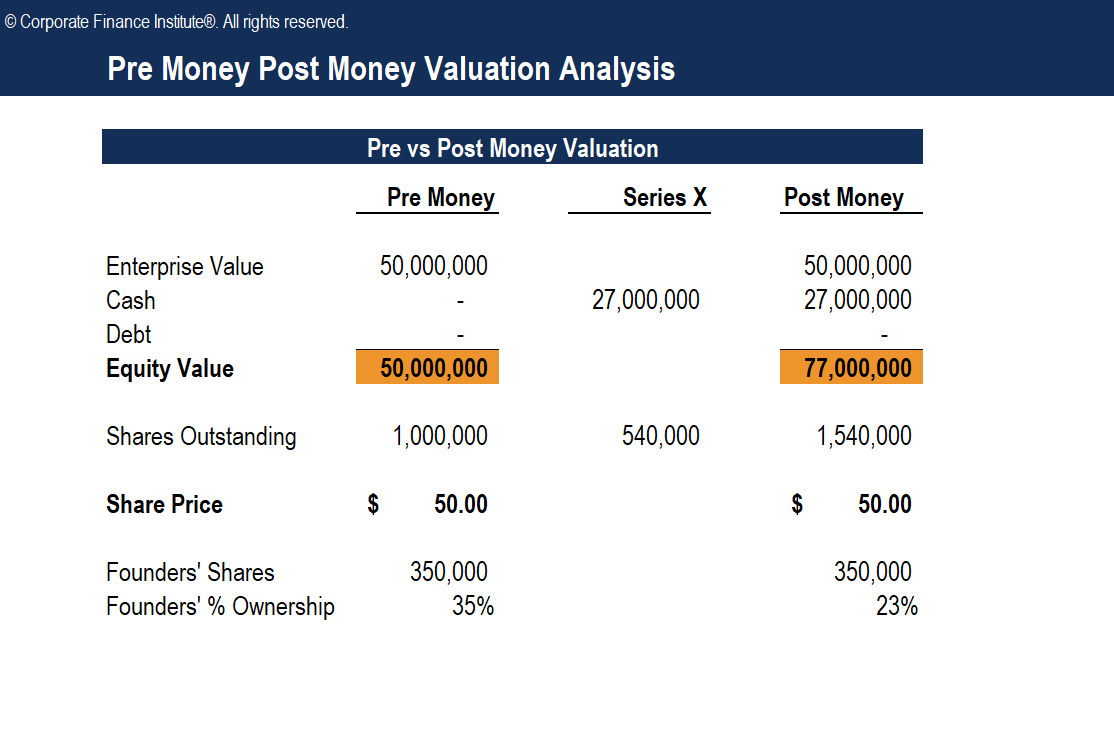 Pre Money Post Money Valuation Analysis Template