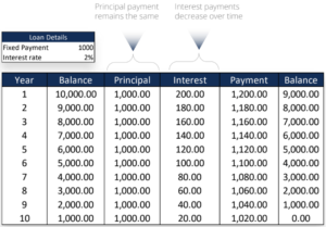 Loan Features - Equal-Amortizing