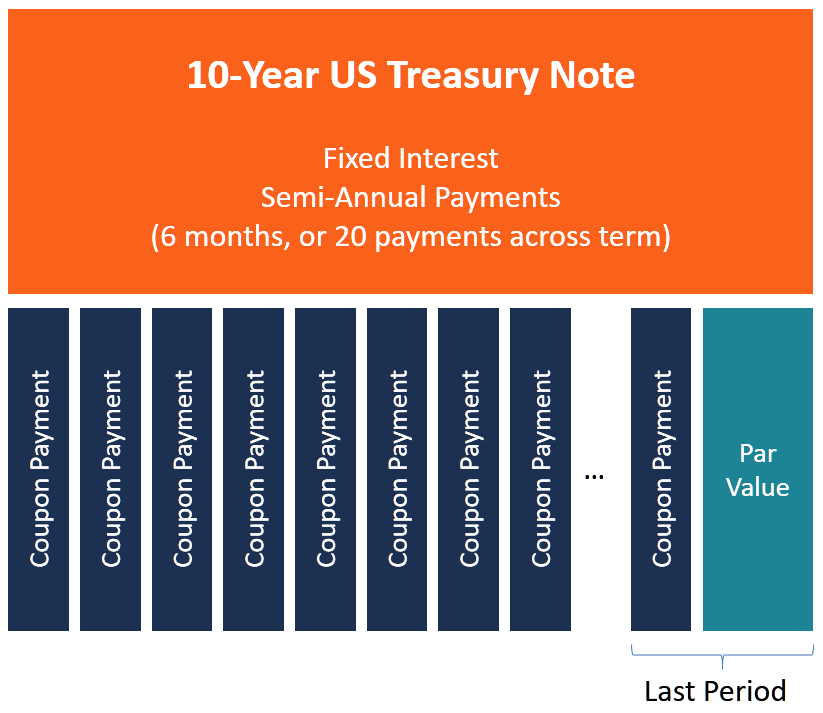 10-Year T-Note Chart