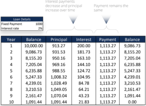 Loan Features - Equal Payment