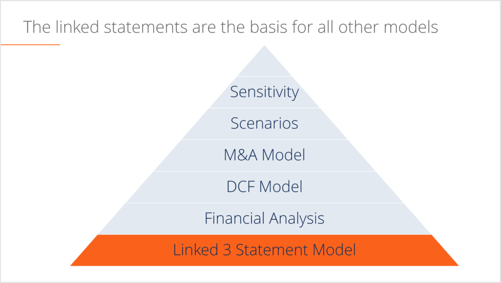 overview of a 3 statement model