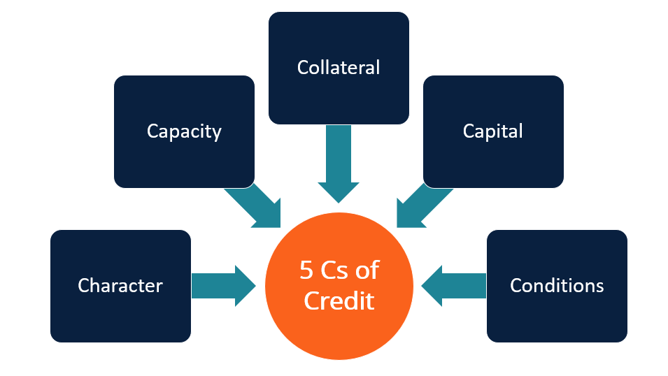 5 Cs of Credit