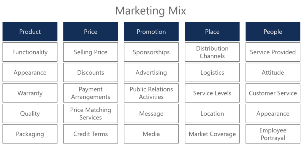 5 P's of Marketing Diagram