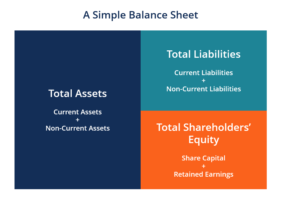 Illustration of a Balance Sheet
