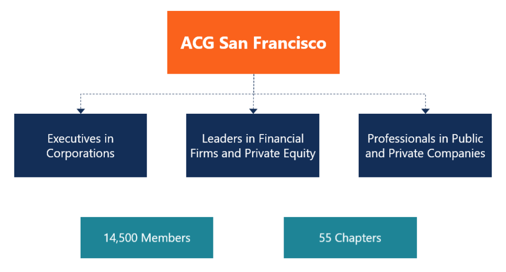 ACG San Francisco
