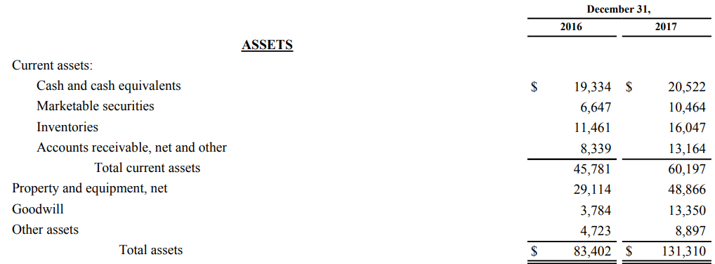 Financial Statements Examples - Assets