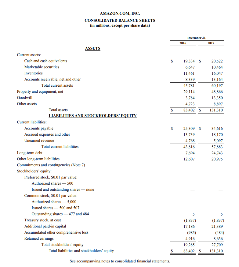 Financial Statements Examples - Balance Sheet