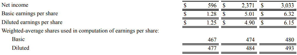 Financial Statements Examples - Earnings per Share