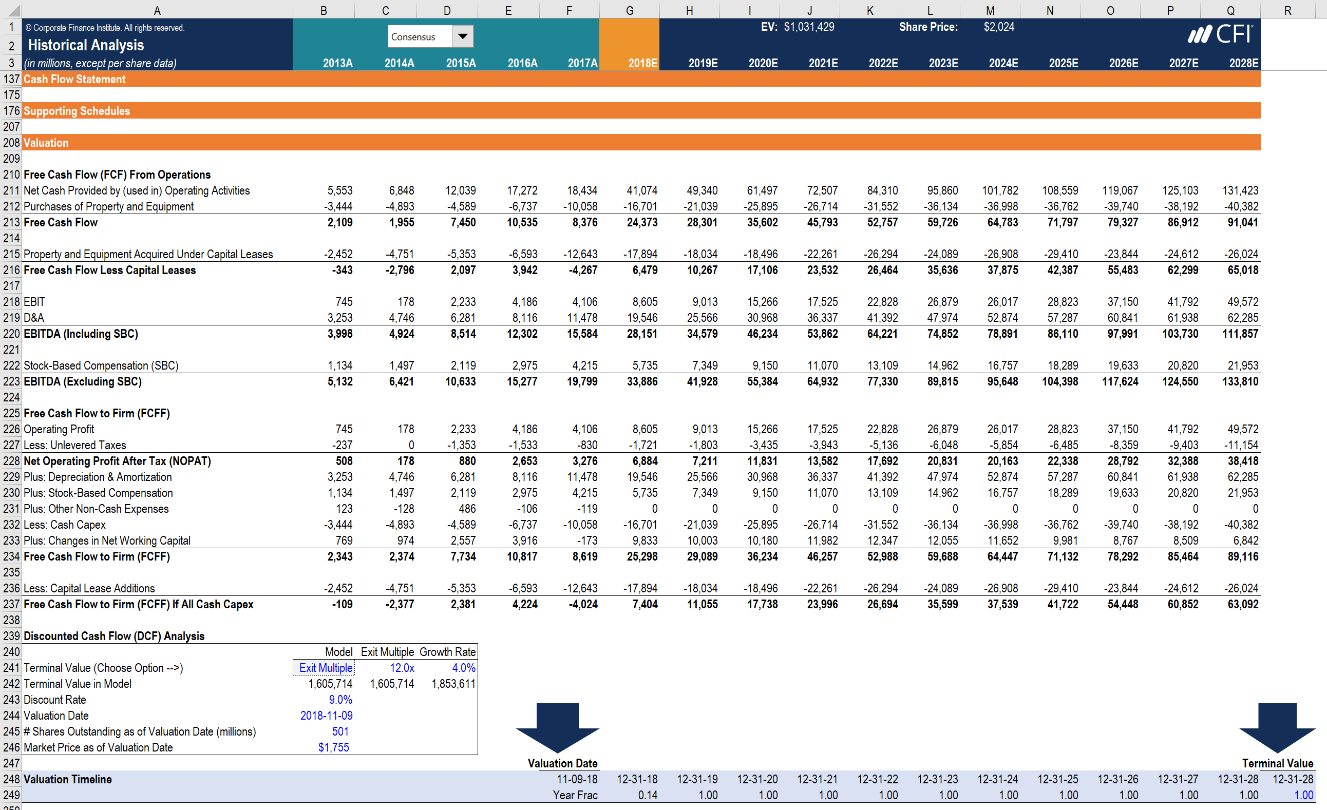 Overview of Financial Modeling - What is Financial Modeling